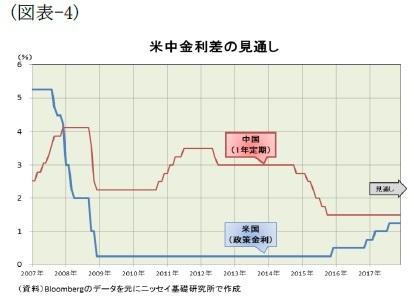 (図表-4)米中金利差の見通し