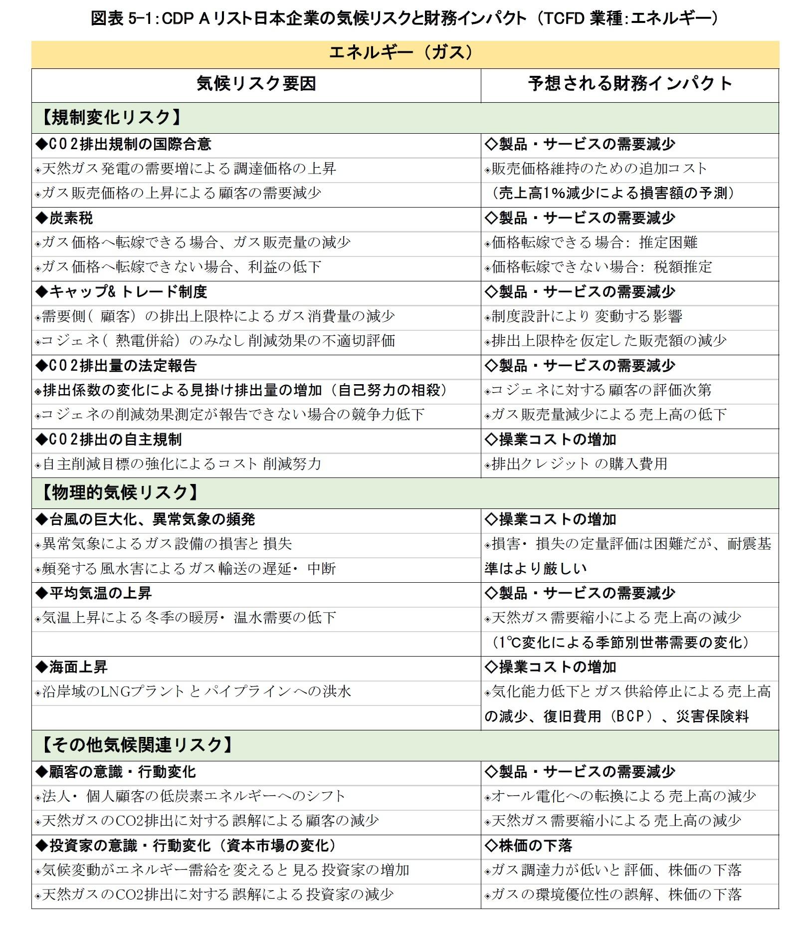 図表5-1:CDP Aリスト日本企業の気候リスクと財務インパクト (TCFD業種:エネルギー)