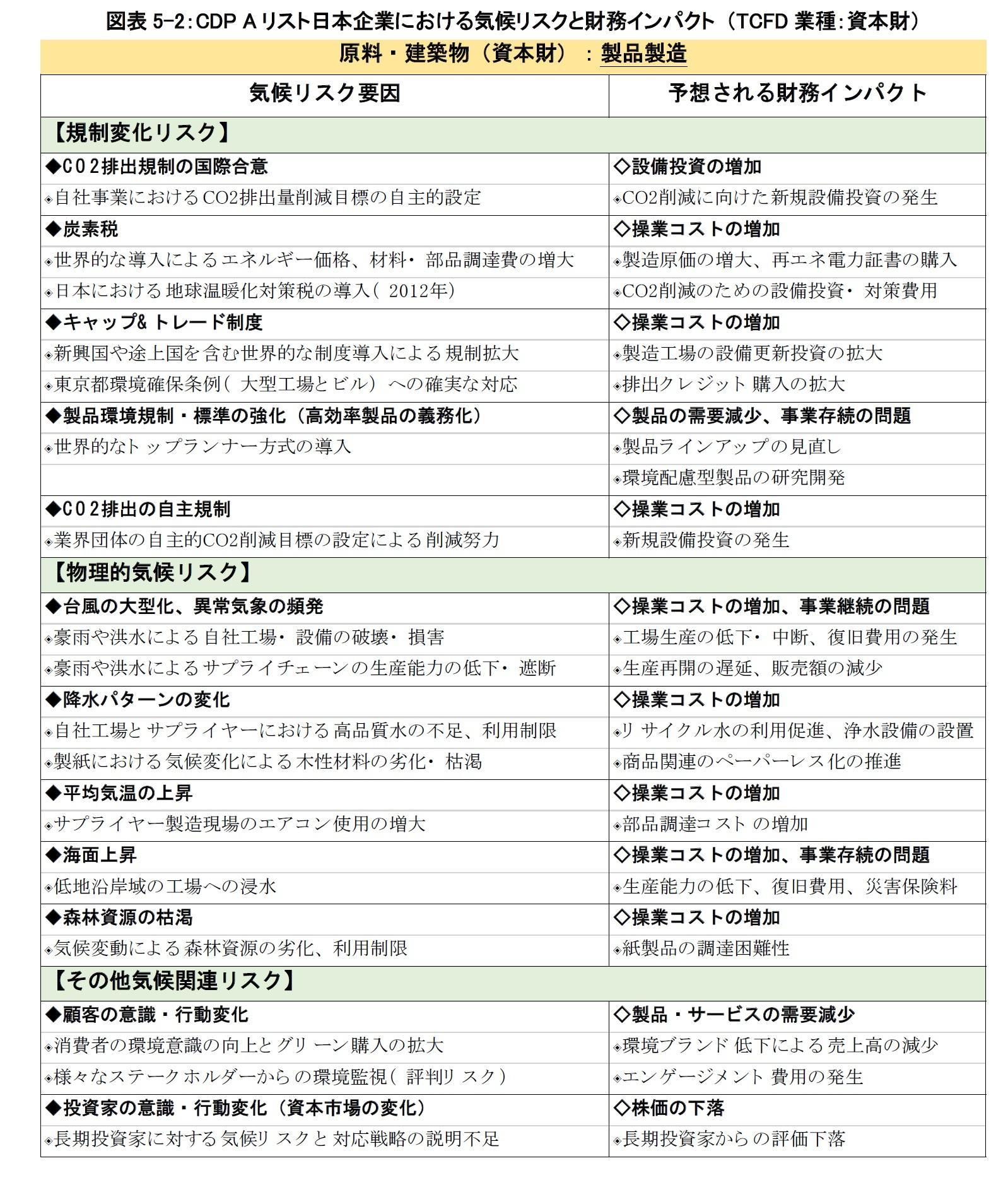 図表5-2:CDP Aリスト日本企業における気候リスクと財務インパクト (TCFD業種:資本財)