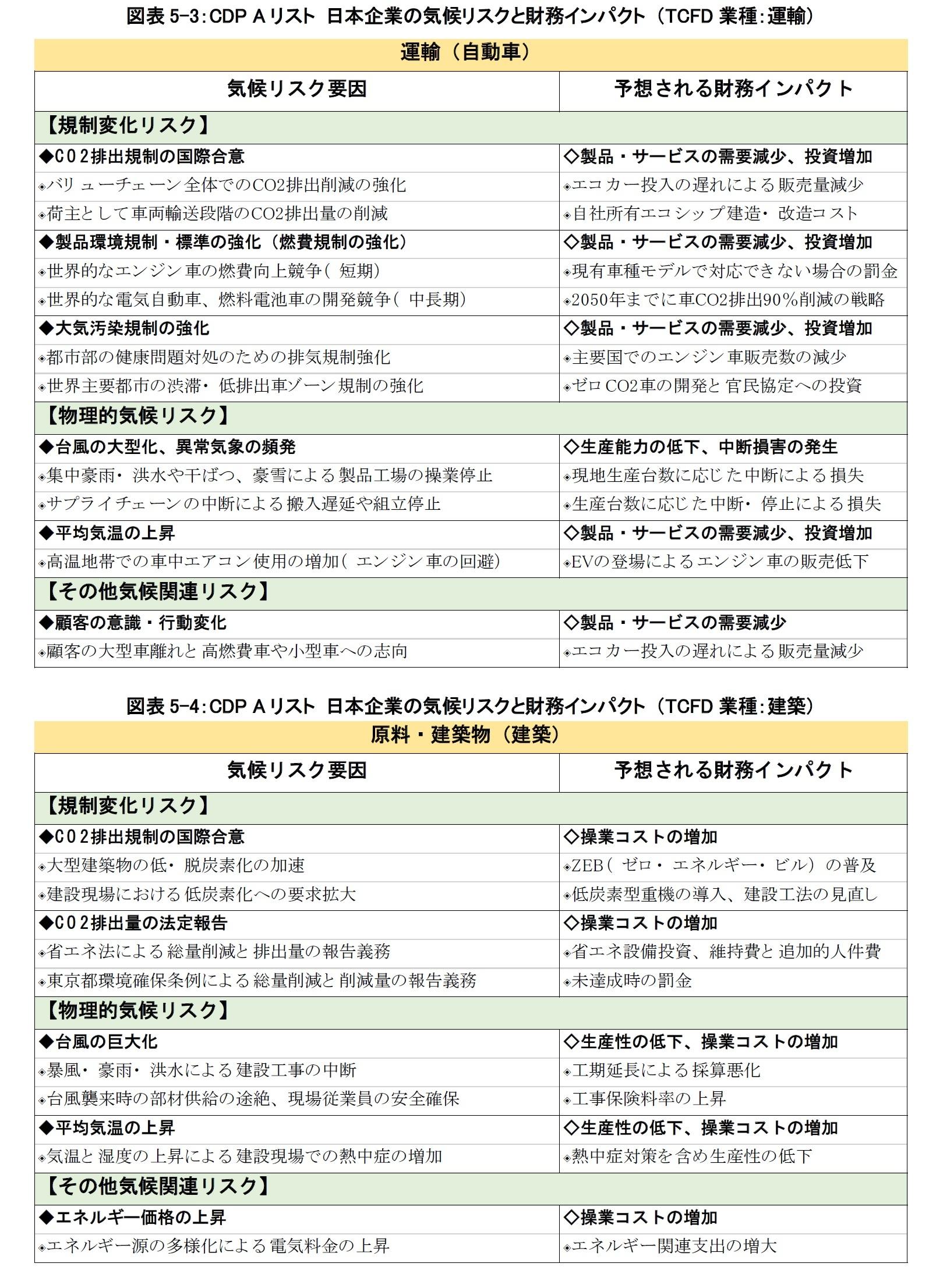 図表5-3:CDP Aリスト 日本企業の気候リスクと財務インパクト (TCFD業種:運輸)/図表5-4:CDP Aリスト 日本企業の気候リスクと財務インパクト (TCFD業種:建築)