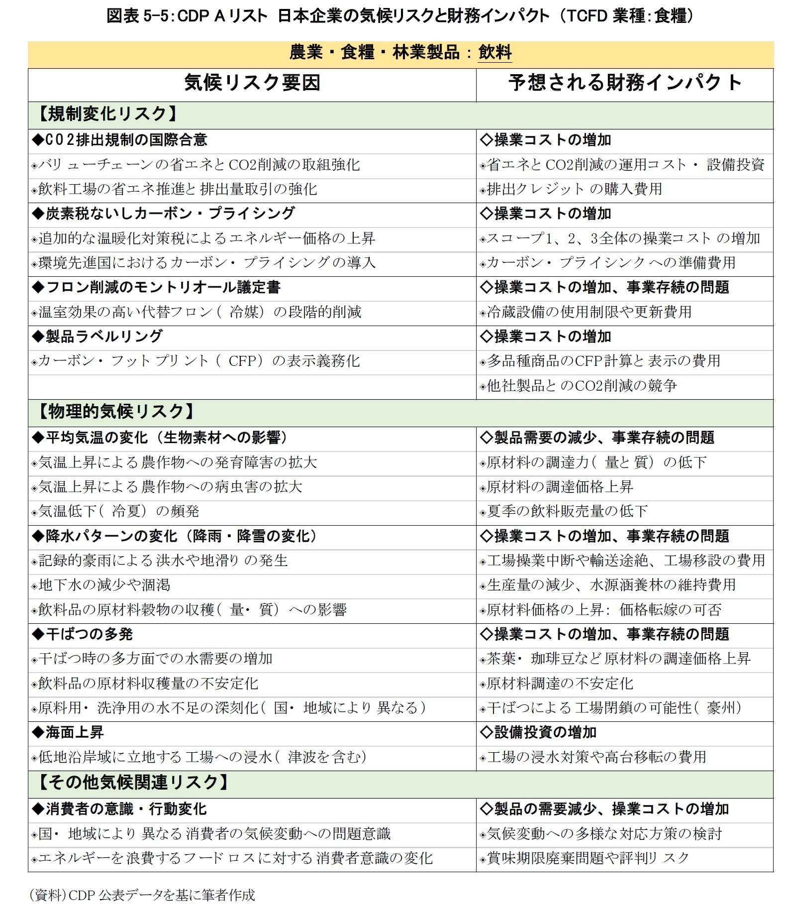 図表5-5:CDP Aリスト 日本企業の気候リスクと財務インパクト (TCFD業種:食糧)