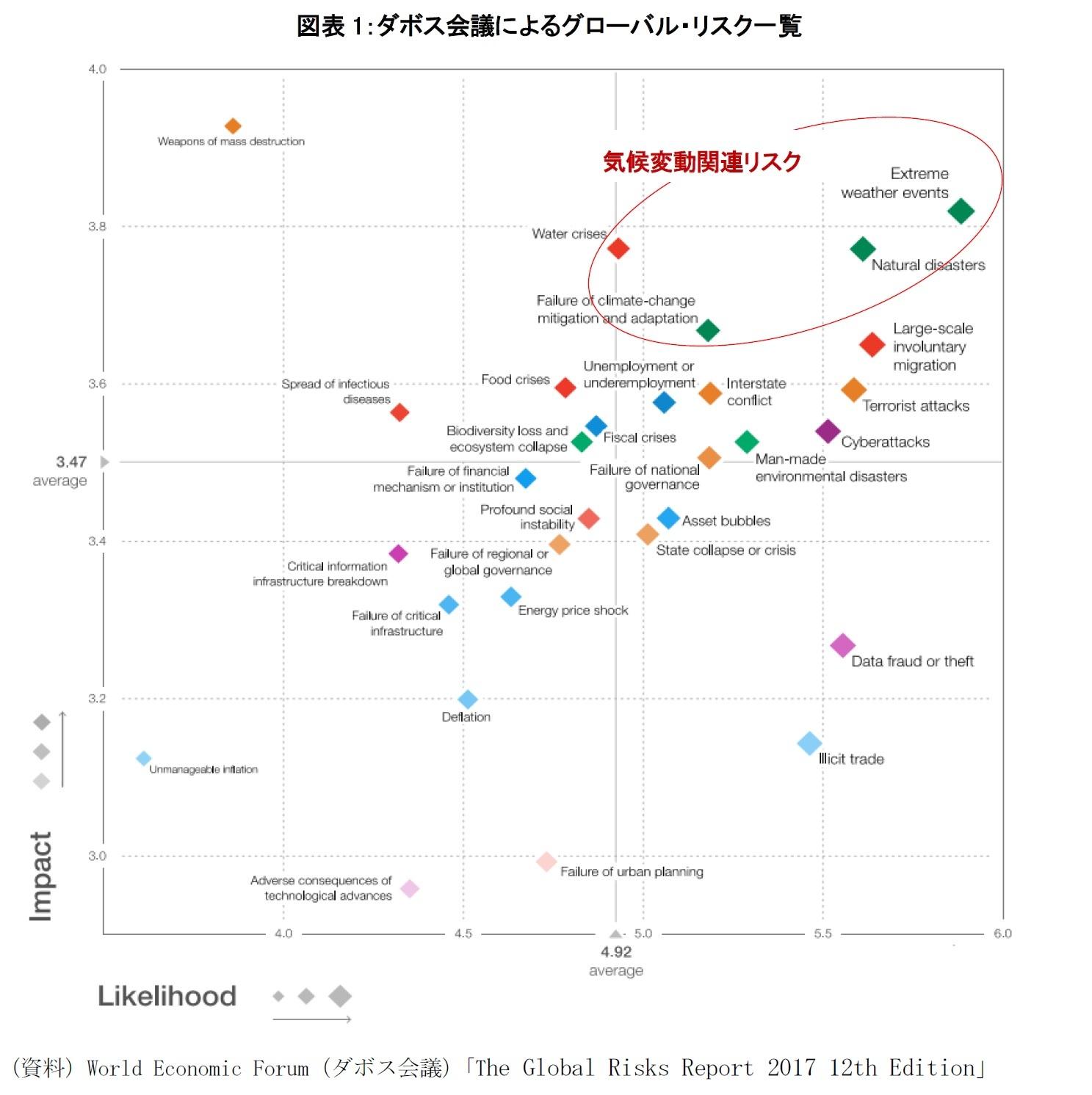 図表1:ダボス会議によるグローバル・リスク一覧