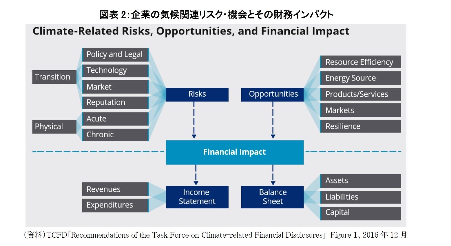 図表2:企業の気候関連リスク・機会とその財務インパクト