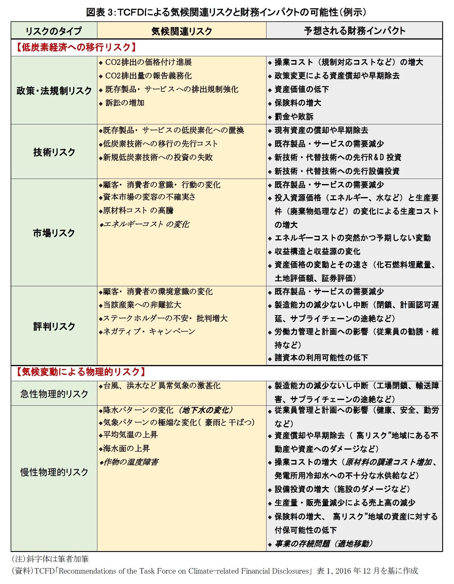 図表3:TCFDによる気候関連リスクと財務インパクトの可能性(例示)