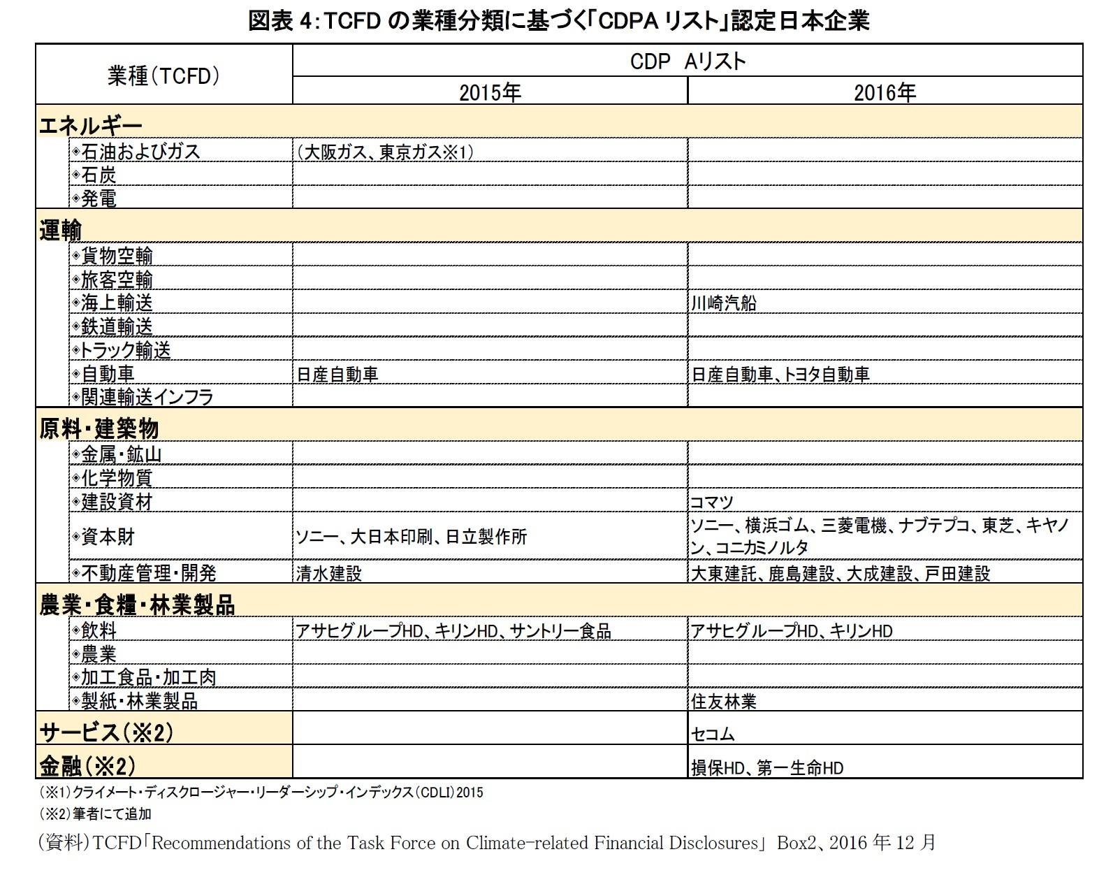 図表4:TCFDの業種分類に基づく「CDPAリスト」認定日本企業