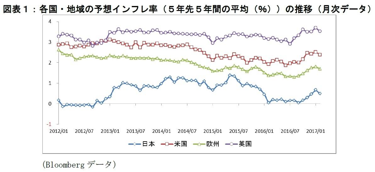 各国・地域の予想インフレ率(5年先5年間の平均(%))の推移(月次データ)