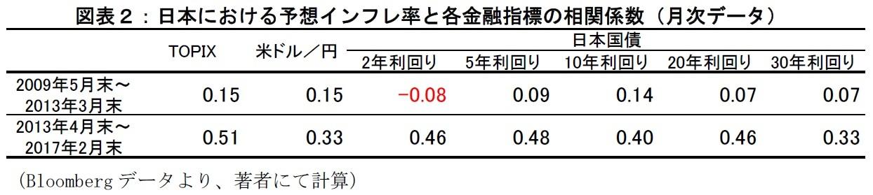 日本における予想インフレ率と各金融指標の相関係数(月次データ)