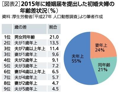 2015年に婚姻届を提出した初婚夫婦の年齢差状況(%)