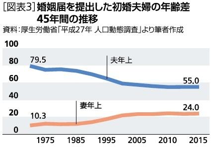 婚姻届を提出した初婚夫婦の年齢差45年間の推移