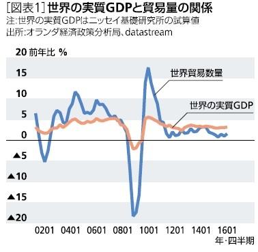 世界の実質GDPと貿易量の関係