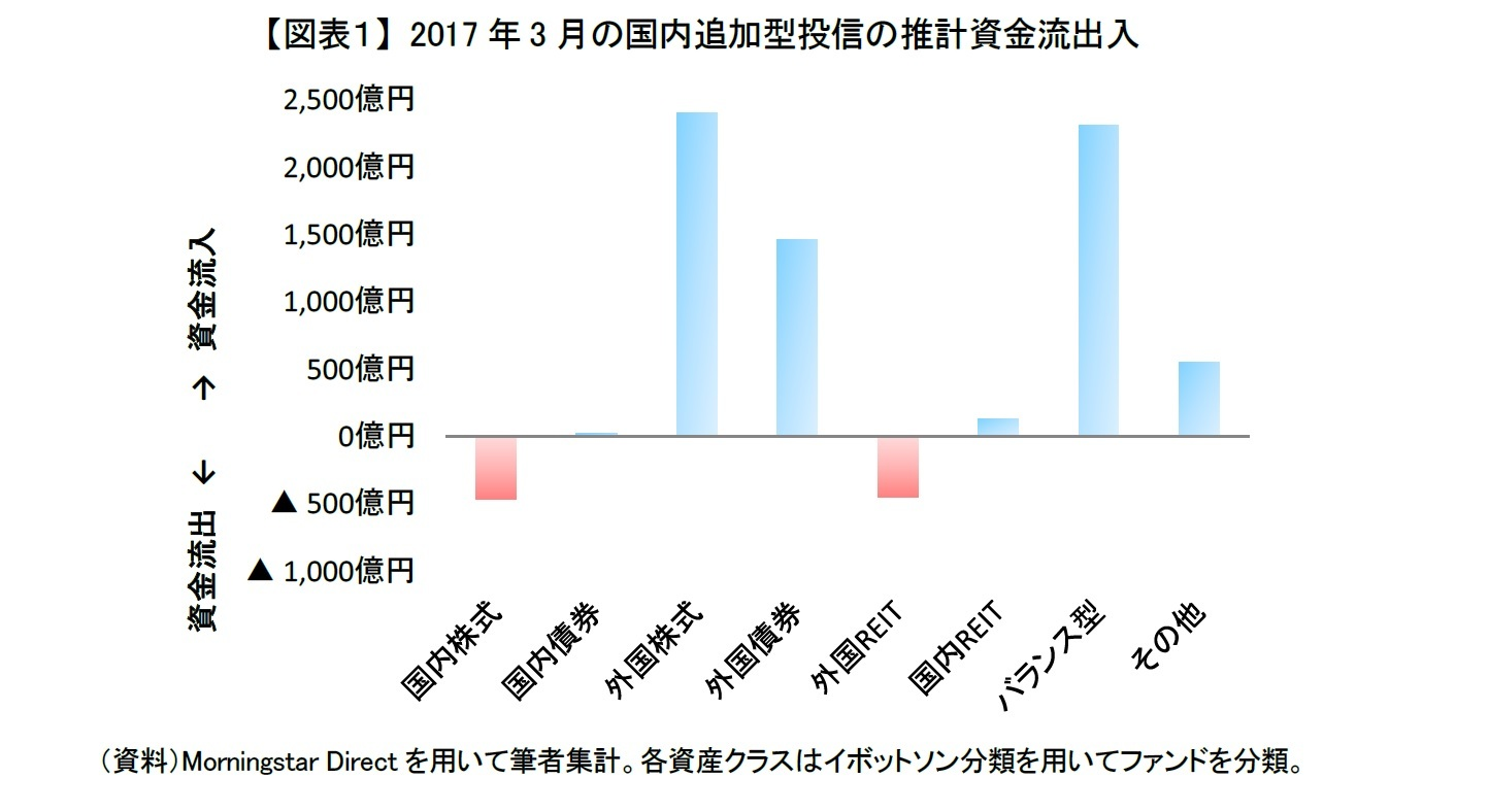 【図表1】 2017年3月の国内追加型投信の推計資金流出入