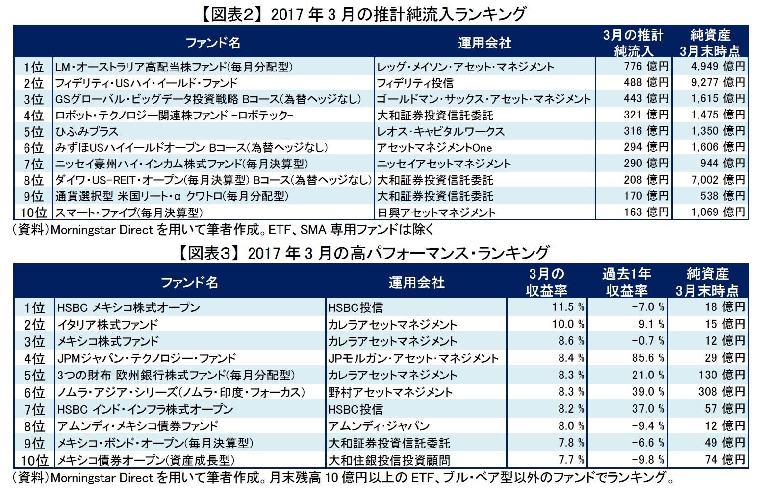 【図表2】 2017年3月の推計純流入ランキング/【図表3】 2017年3月の高パフォーマンス・ランキング