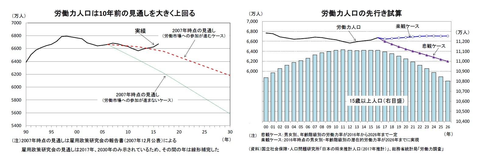 労働力人口は10年前の見通しを大きく上回る/労働力人口の先行き試算