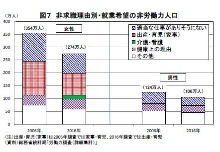 図7 非求職理由別・就業希望の非労働力人口