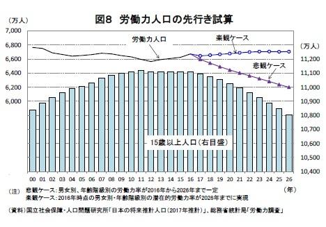 図8 労働力人口の先行き試算