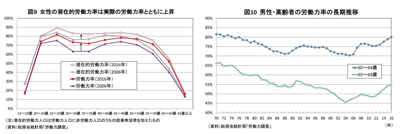 図9 女性の潜在的労働力率は実際の労働力率とともに上昇/図10 男性・高齢者の労働力率の長期推移