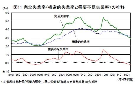 図11 完全失業率(構造的失業率と需要不足失業率)の推移