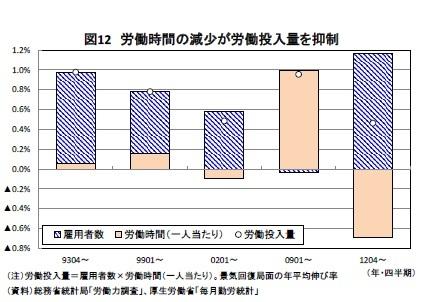 図12 労働時間の減少が労働投入量を抑制