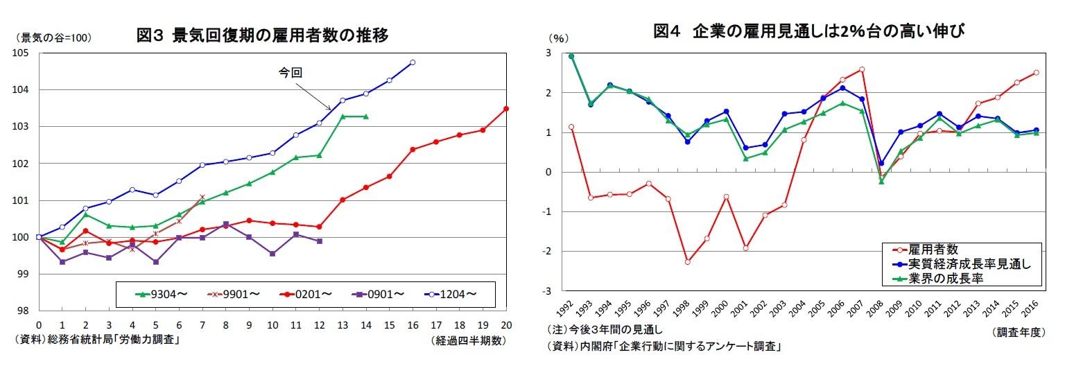 図3 景気回復期の雇用者数の推移/図4 企業の雇用見通しは2%台の高い伸び