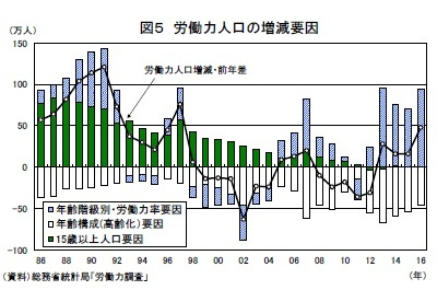 図5 労働力人口の増減要因
