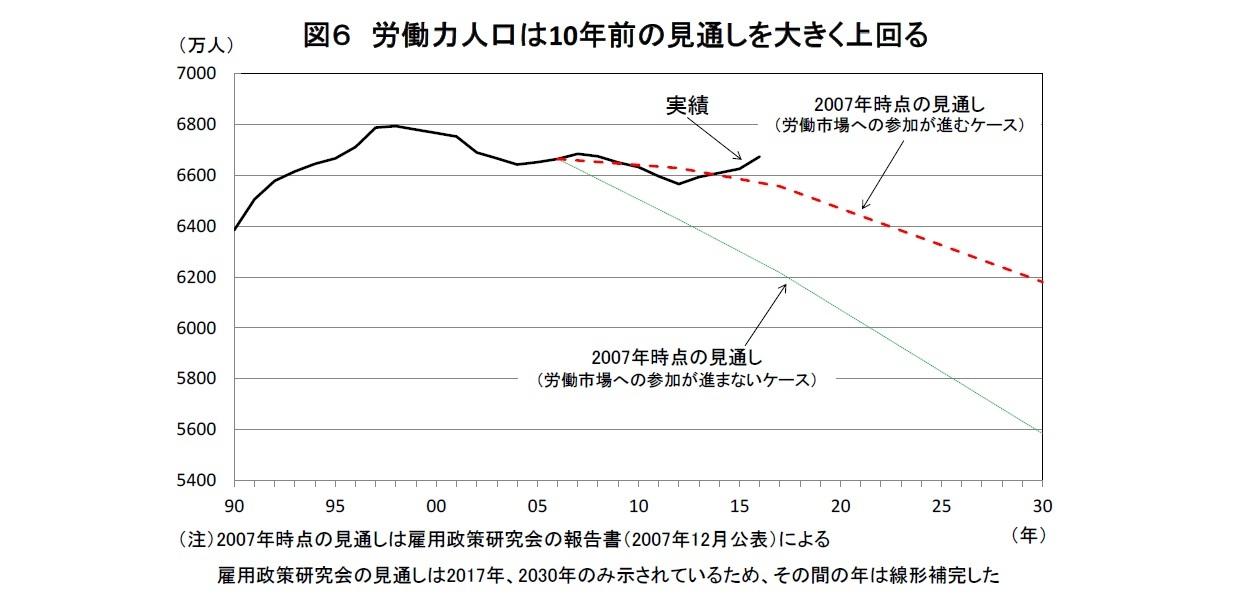 図6 労働力人口は10年前の見通しを大きく上回る