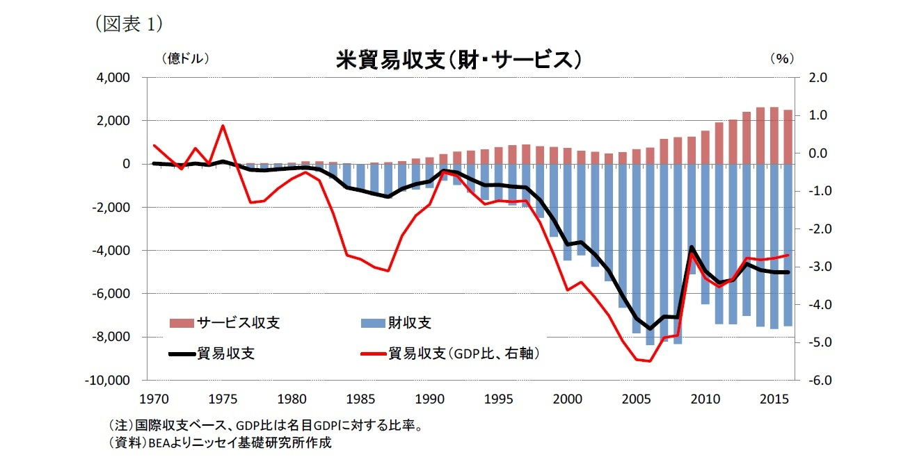 (図表1)米貿易収支(財・サービス)
