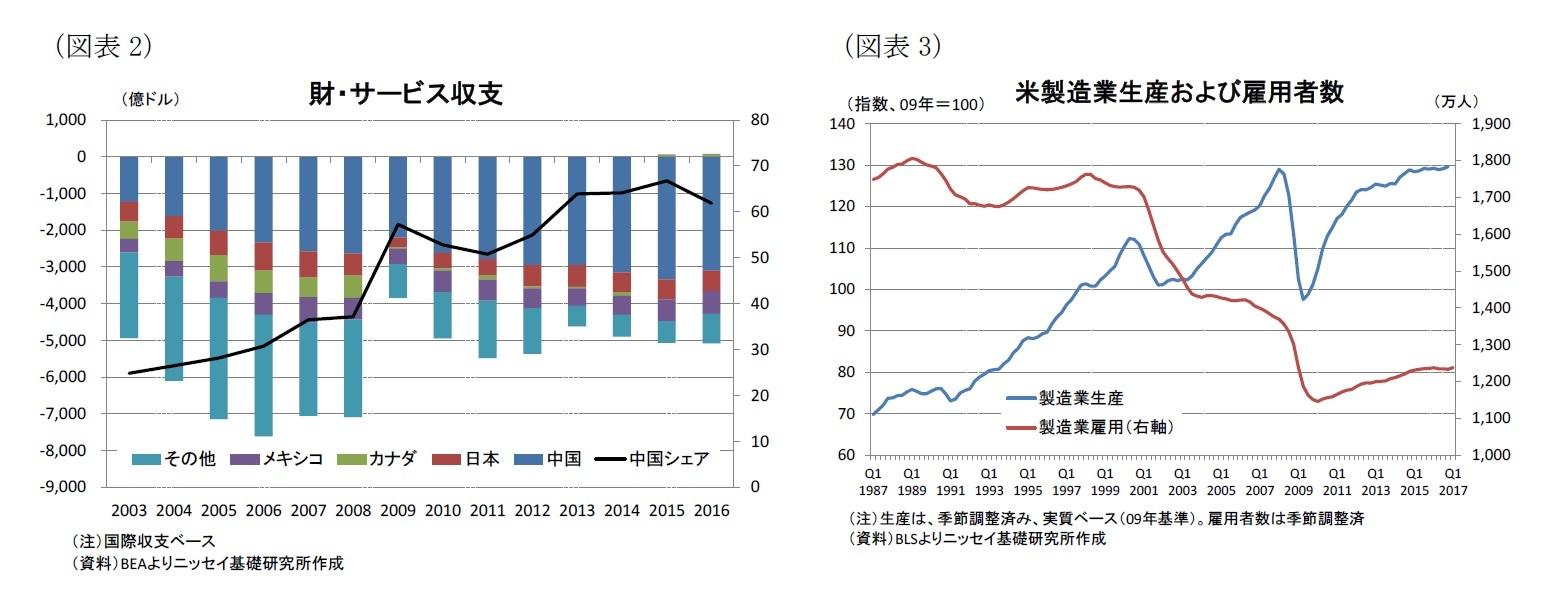 (図表2)財・サービス収支/(図表3)米製造業生産および雇用者数