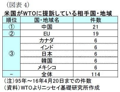 (図表4)米国がWTOに提訴している相手国・地域