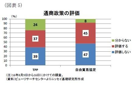 (図表5)通商政策の評価