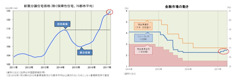 新築分譲住宅価格(除く保障性住宅、70都市平均)/金融市場の動き