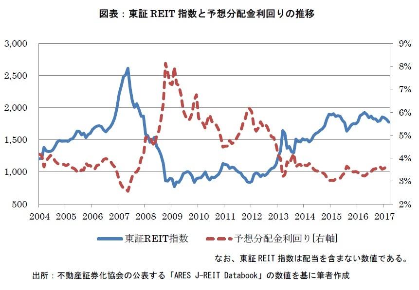 東証REIT指数と予想分配金利回りの推移