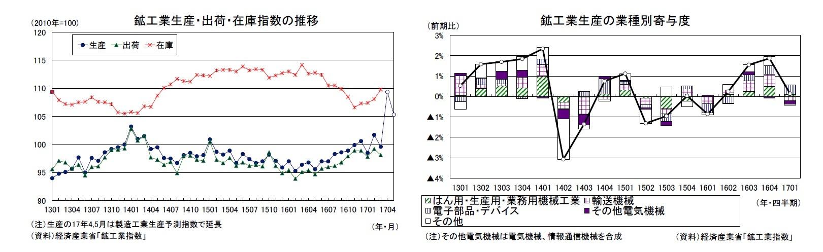 鉱工業生産・出荷・在庫指数の推移/鉱工業生産の業種別寄与度