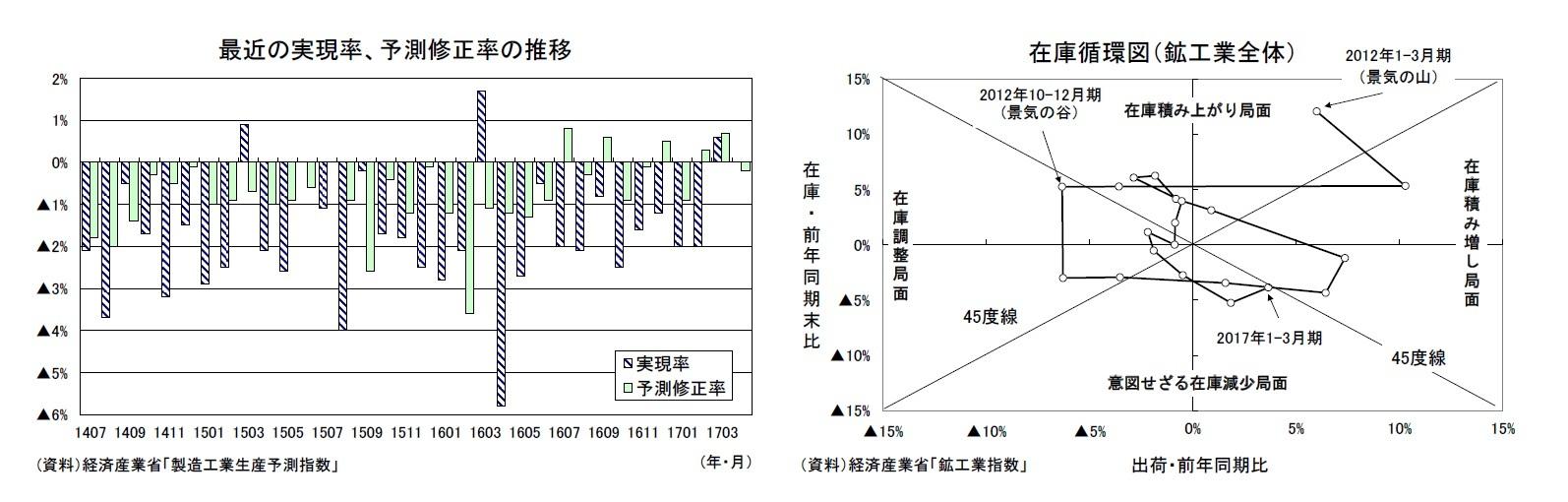 最近の実現率、予測修正率の推移/在庫循環図(鉱工業全体)