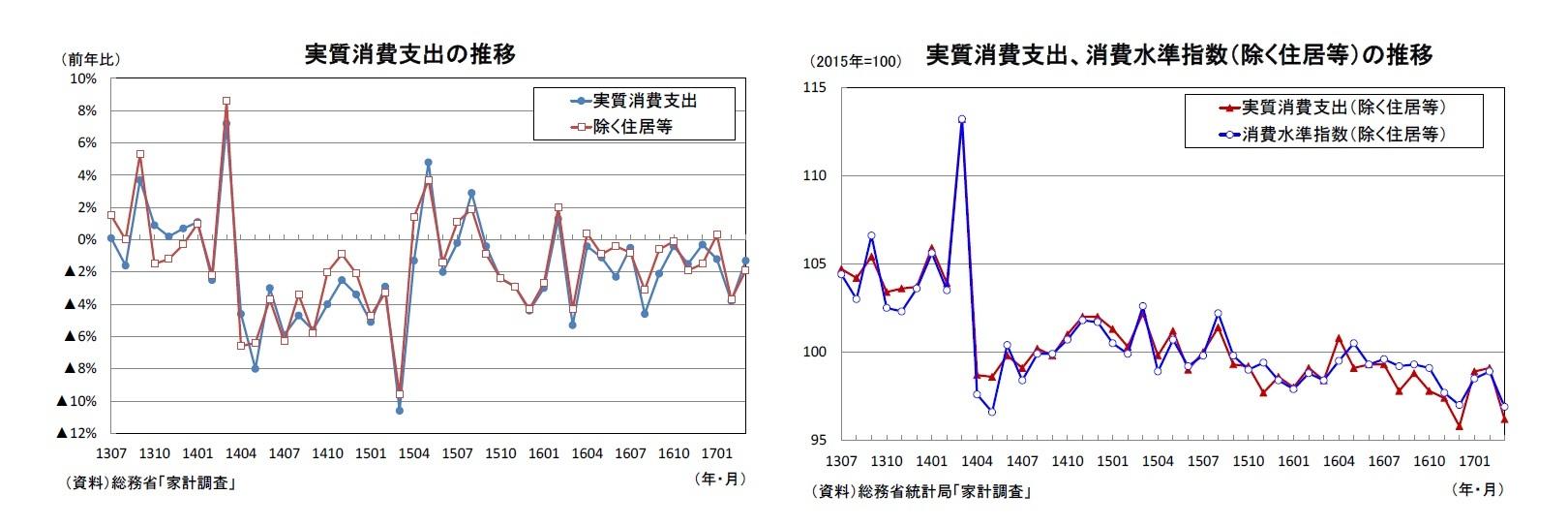 実質消費支出の推移/実質消費支出、消費水準指数(除く住居等)の推移