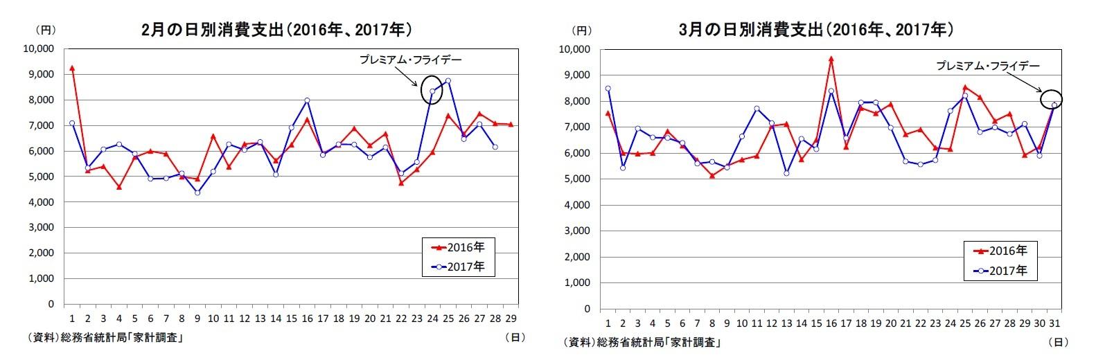 2月の日別消費支出(2016年、2017年)/3月の日別消費支出(2016年、2017年)