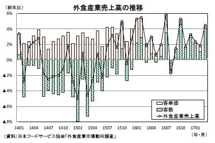 外食産業売上高の推移
