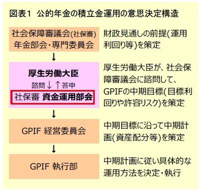 図表1 公的年金の積立金運用の意思決定構造