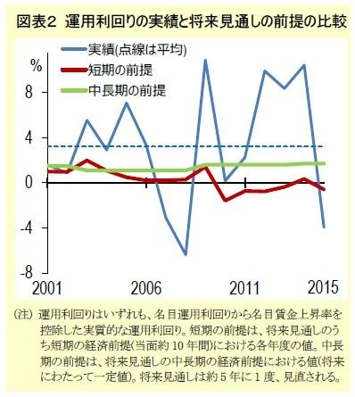 図表2 運用利回りの実績と将来見通しの前提の比較