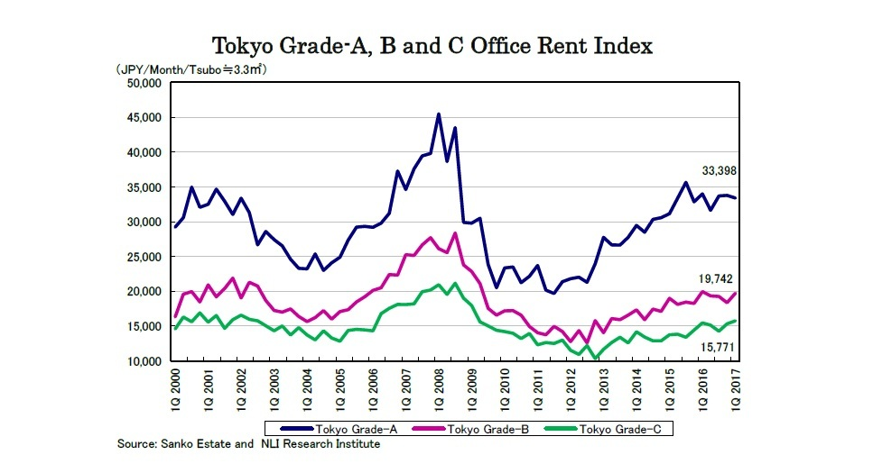Tokyo Grade-A, B and C Office Rent Index