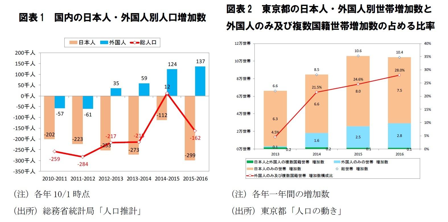 図表1 国内の日本人・外国人別人口増加数/図表2 東京都の日本人・外国人別世帯増加数と外国人のみ及び複数国籍世帯増加数の占める比率