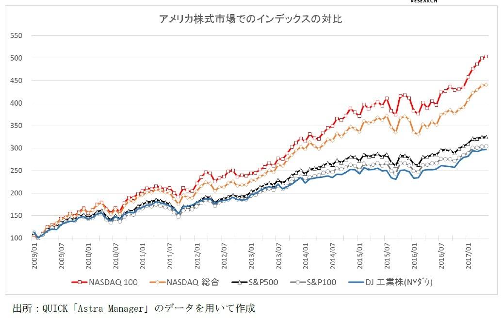 アメリカ株式市場でのインデックスの対比