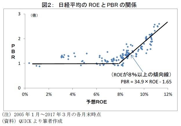 図2: 日経平均のROE とPBR の関係