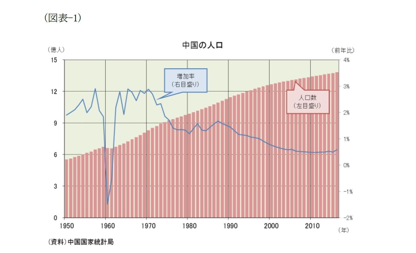 (図表-1)中国の人口