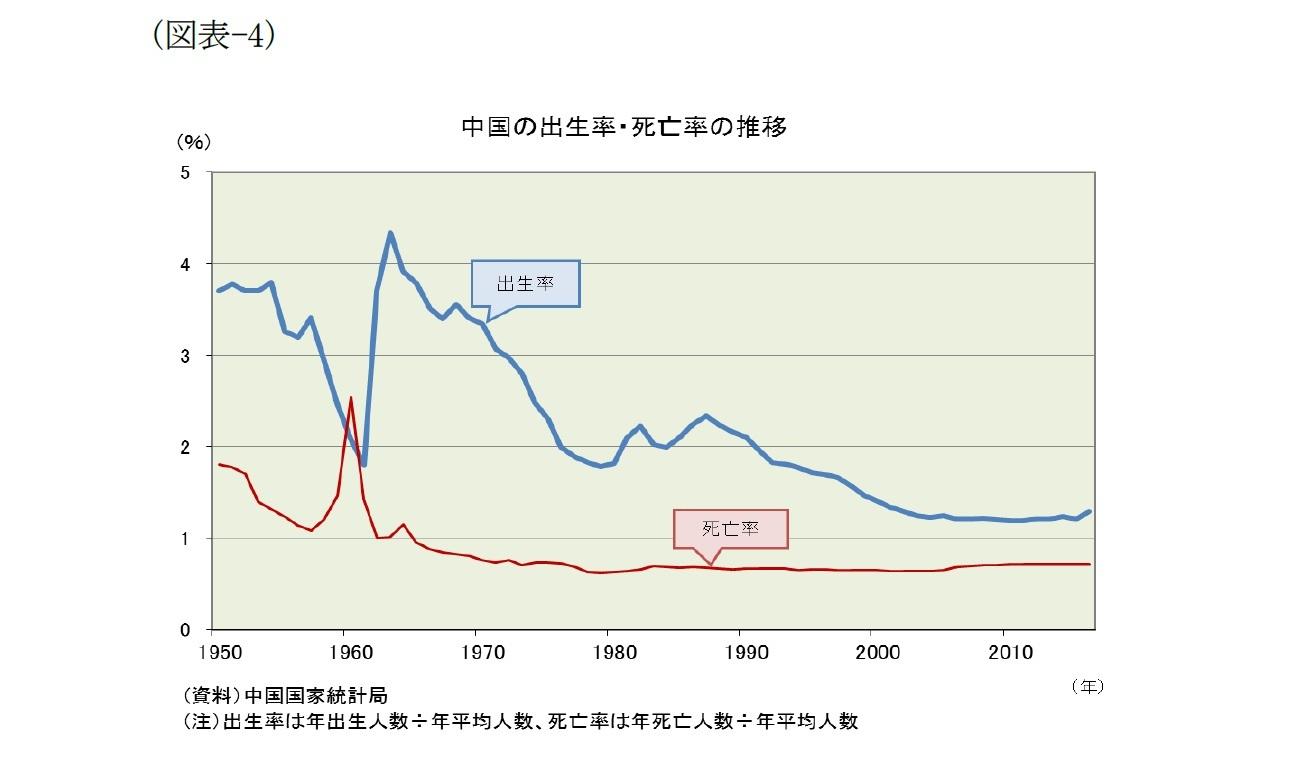 (図表-4)中国の出生率・死亡率の推移