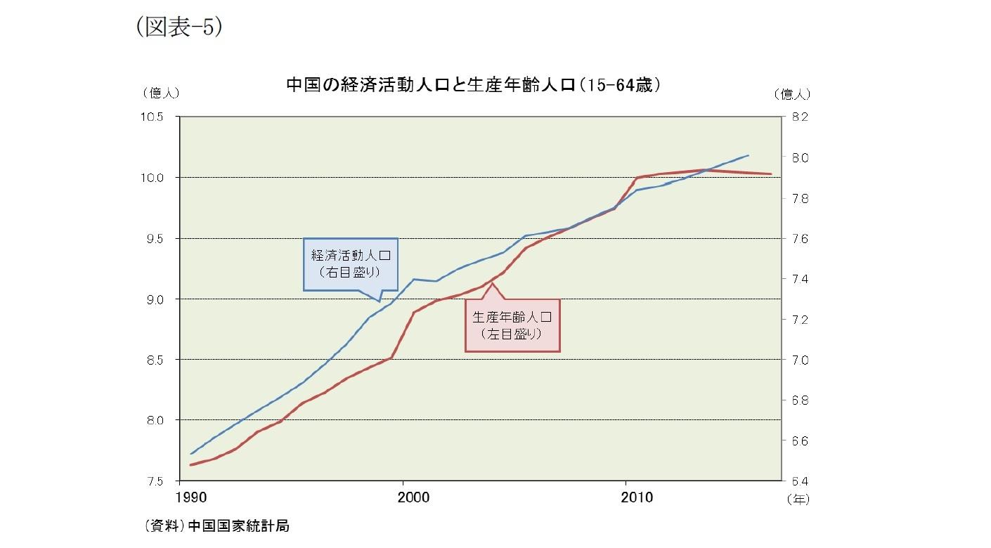 (図表-5)中国の経済活動人口と生産年齢人口(15-64歳)