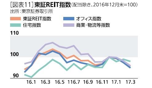 [図表11]東証REIT指数