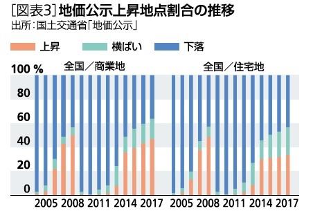 [図表3]地価公示上昇地点割合の推移