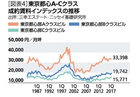 [図表4]東京都心A-Cクラス成約賃料インデックスの推移