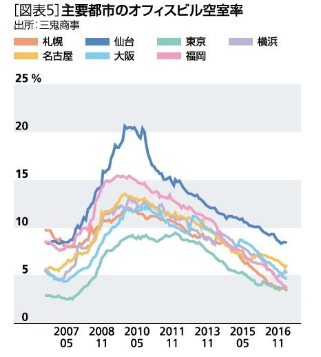 [図表5]主要都市のオフィスビル空室率