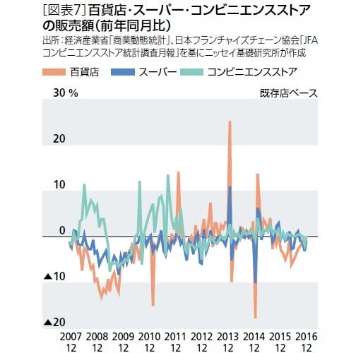 [図表7]百貨店・スーパー・コンビニエンスストアの販売額(前年同月比)